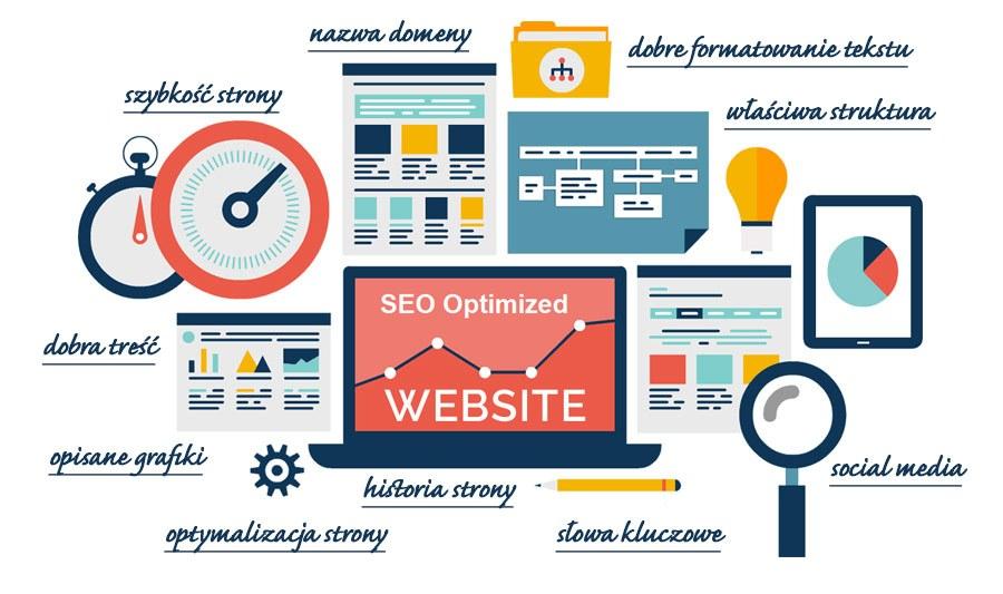 SEO optymalizacja i pozycjonowanie stron internetowych Łomża, strony internetowe Łomża, lepsza pozycja w google